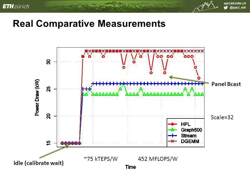 spcl.inf.ethz.ch @spcl_eth Real Comparative Measurements Idle (calibrate wait) Panel Bcast Scale=32 ~75 kTEPS/W452 MFLOPS/W