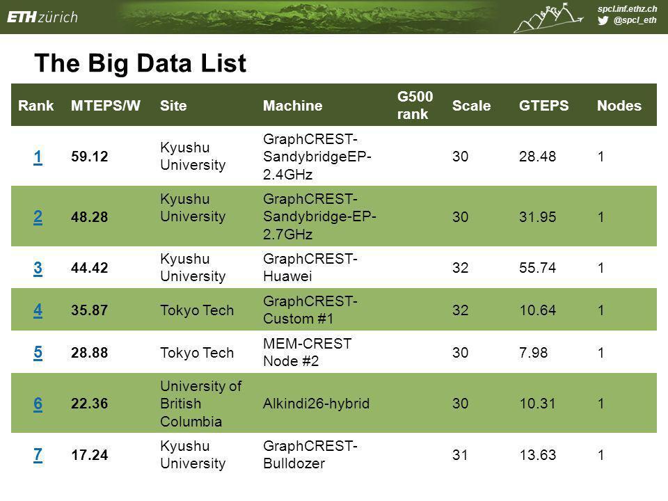 spcl.inf.ethz.ch @spcl_eth The Big Data List RankMTEPS/WSiteMachine G500 rank ScaleGTEPSNodes 1 59.12 Kyushu University GraphCREST- SandybridgeEP- 2.4GHz 3028.481 2 48.28 Kyushu University GraphCREST- Sandybridge-EP- 2.7GHz 3031.951 3 44.42 Kyushu University GraphCREST- Huawei 3255.741 4 35.87Tokyo Tech GraphCREST- Custom #1 3210.641 5 28.88Tokyo Tech MEM-CREST Node #2 307.981 6 22.36 University of British Columbia Alkindi26-hybrid3010.311 7 17.24 Kyushu University GraphCREST- Bulldozer 3113.631