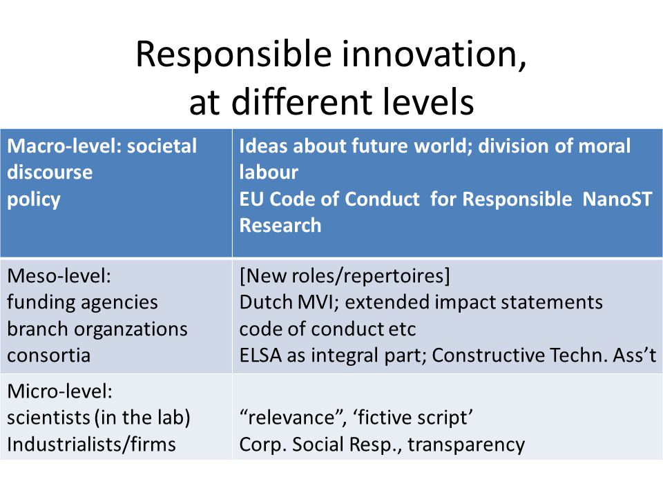 Responsible innovation, at different levels Macro-level: societal discourse policy Ideas about future world; division of moral labour EU Code of Condu