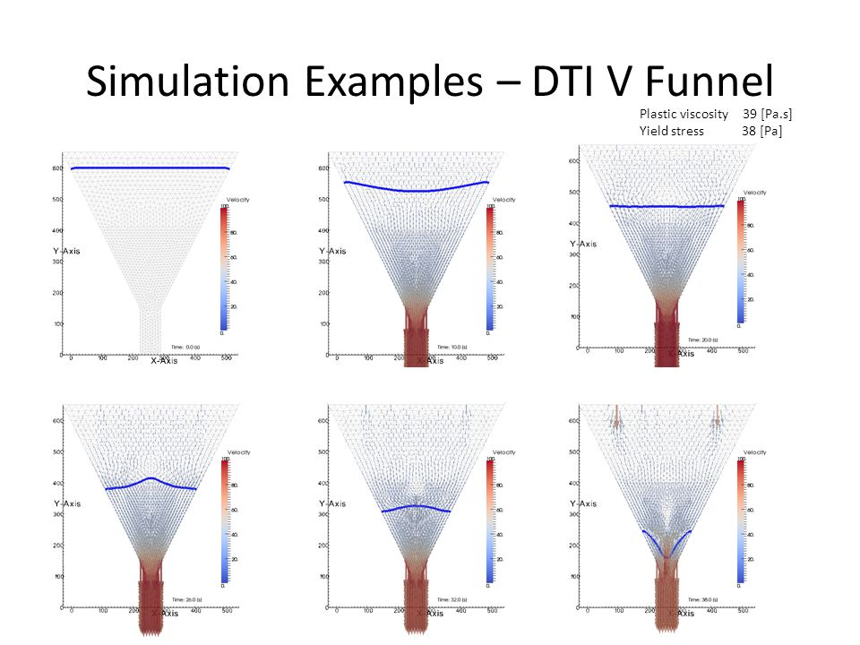 Simulation Examples – DTI V Funnel Plastic viscosity 39 [Pa.s] Yield stress 38 [Pa]