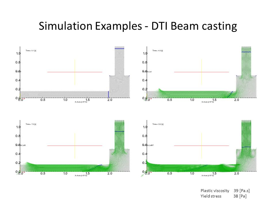 Simulation Examples - DTI Beam casting Plastic viscosity 39 [Pa.s] Yield stress 38 [Pa]