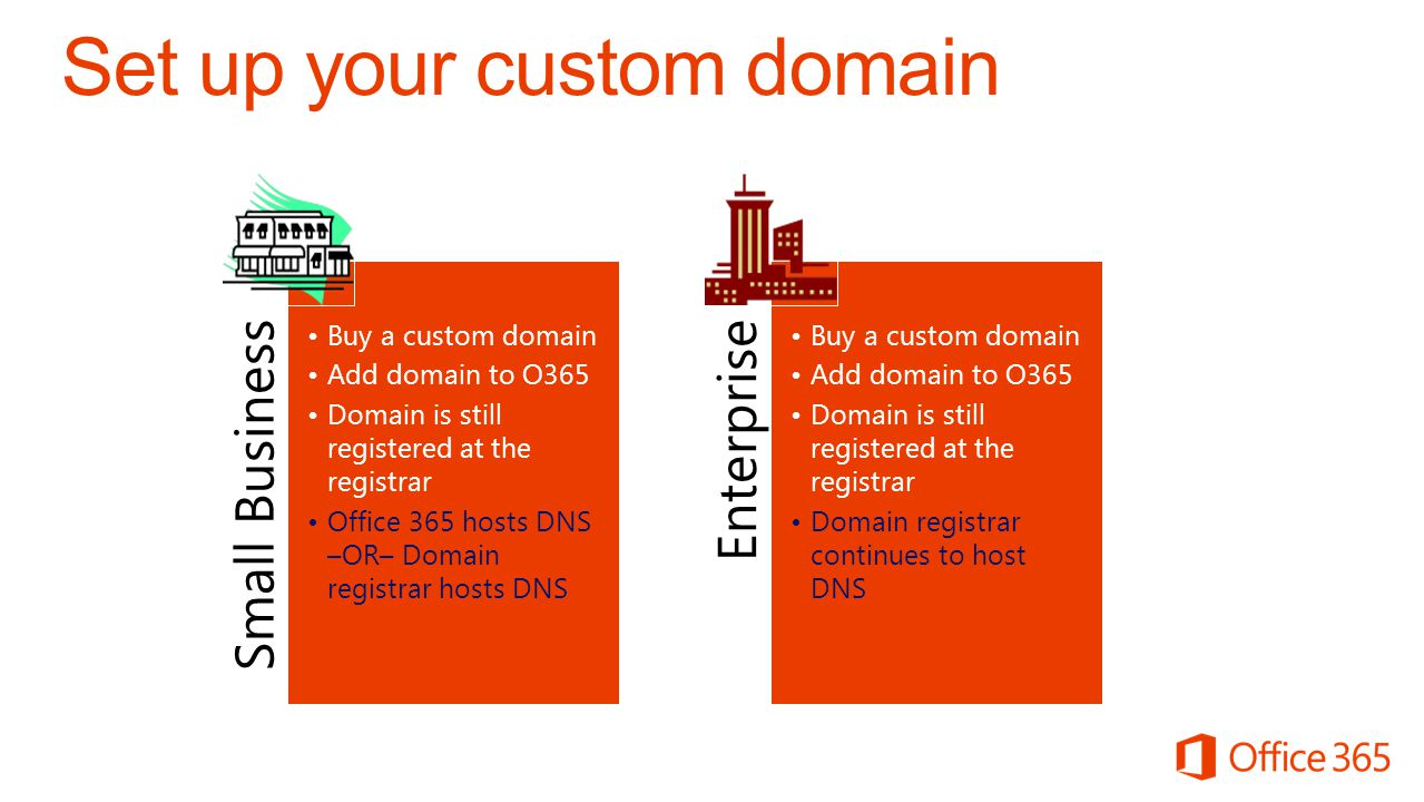 Small Business Buy a custom domain Add domain to O365 Domain is still registered at the registrar Office 365 hosts DNS –OR– Domain registrar hosts DNS Enterprise Buy a custom domain Add domain to O365 Domain is still registered at the registrar Domain registrar continues to host DNS
