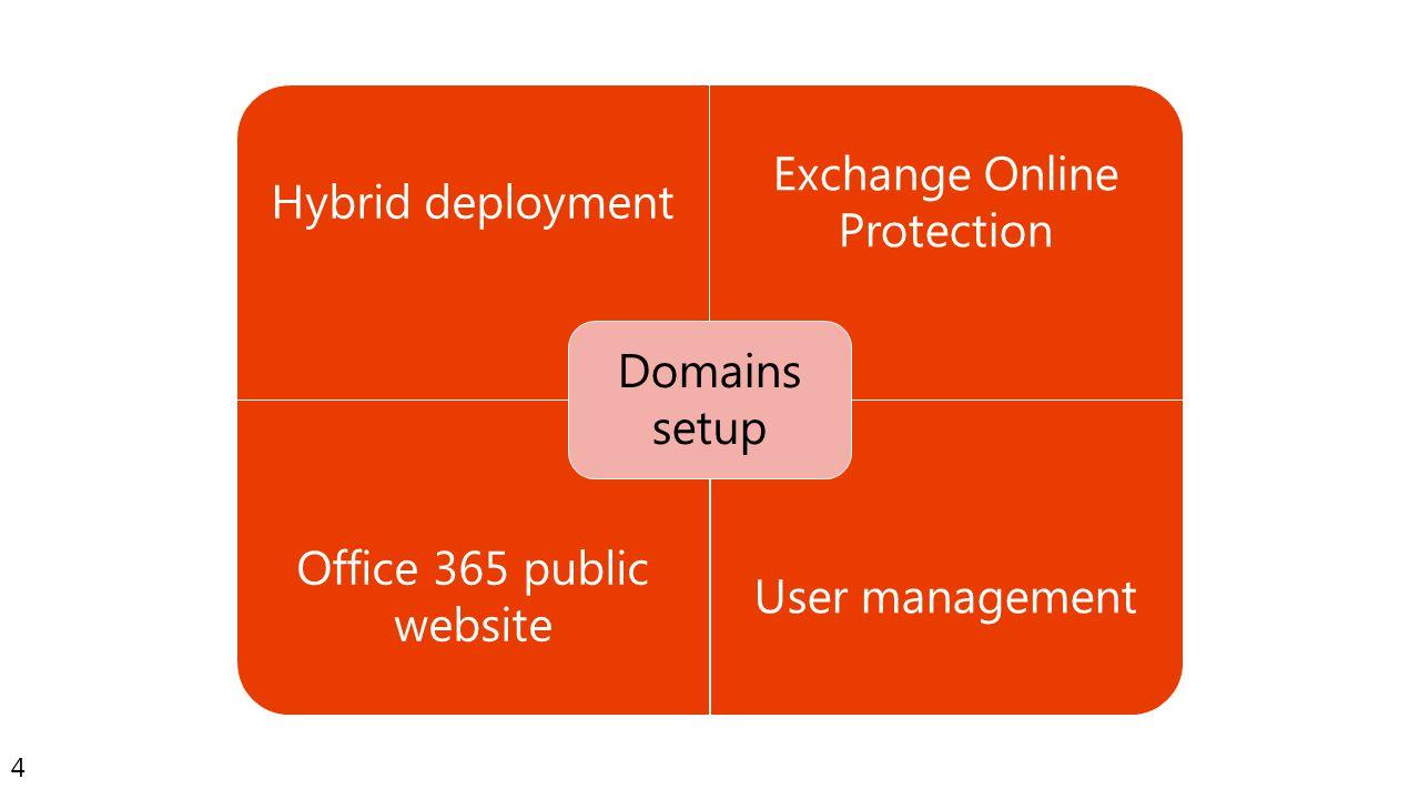 4 Hybrid deployment Exchange Online Protection Office 365 public website User management Domains setup