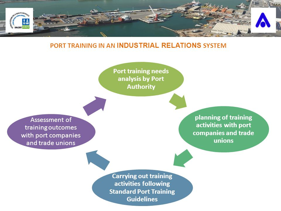 PORT TRAINING IN AN INDUSTRIAL RELATIONS SYSTEM Port training needs analysis by Port Authority planning of training activities with port companies and trade unions Carrying out training activities following Standard Port Training Guidelines Assessment of training outcomes with port companies and trade unions
