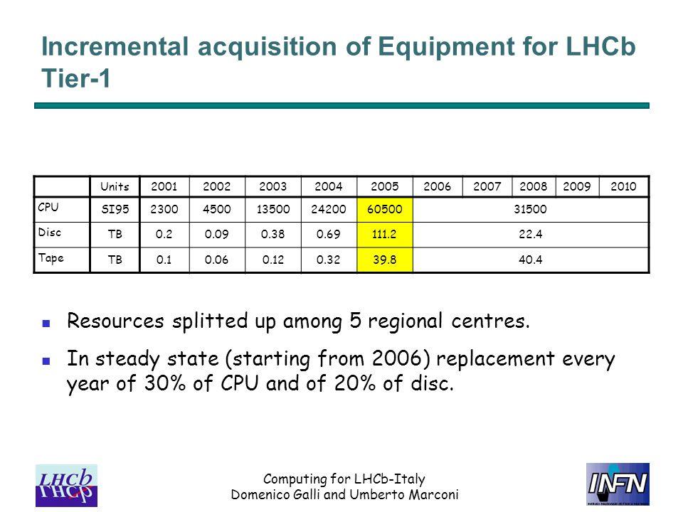 Computing for LHCb-Italy Domenico Galli and Umberto Marconi Incremental acquisition of Equipment for LHCb Tier-1 Resources splitted up among 5 regiona