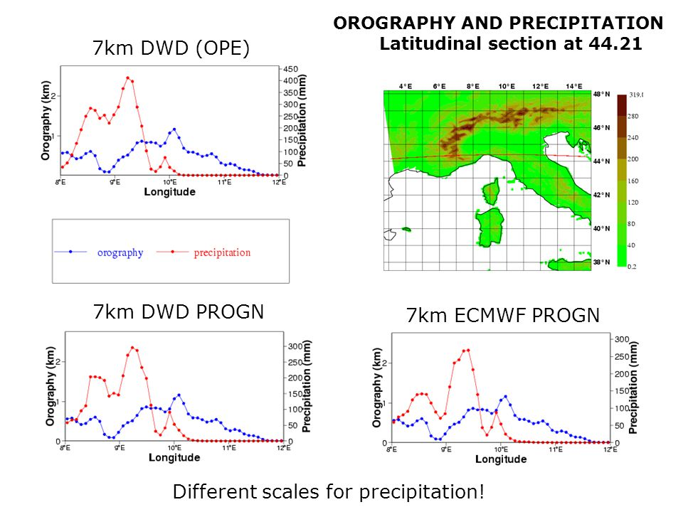 OROGRAPHY AND PRECIPITATION Latitudinal section at 44.21 7km DWD PROGN 7km DWD (OPE) 7km ECMWF PROGN Different scales for precipitation!