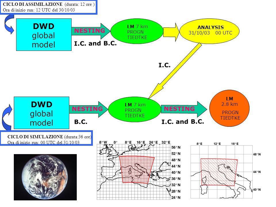 LM 2.8 km PROGN TIEDTKE CICLO DI ASSIMILAZIONE (durata: 12 ore ) Ora di inizio run: 12 UTC del 30/10/03 CICLO DI SIMULAZIONE (durata:36 ore) Ora di inizio run: 00 UTC del 31/10/03 LM 7 km PROGN TIEDTKE ANALYSIS 31/10/03 00 UTC NESTING DWD global model I.C.
