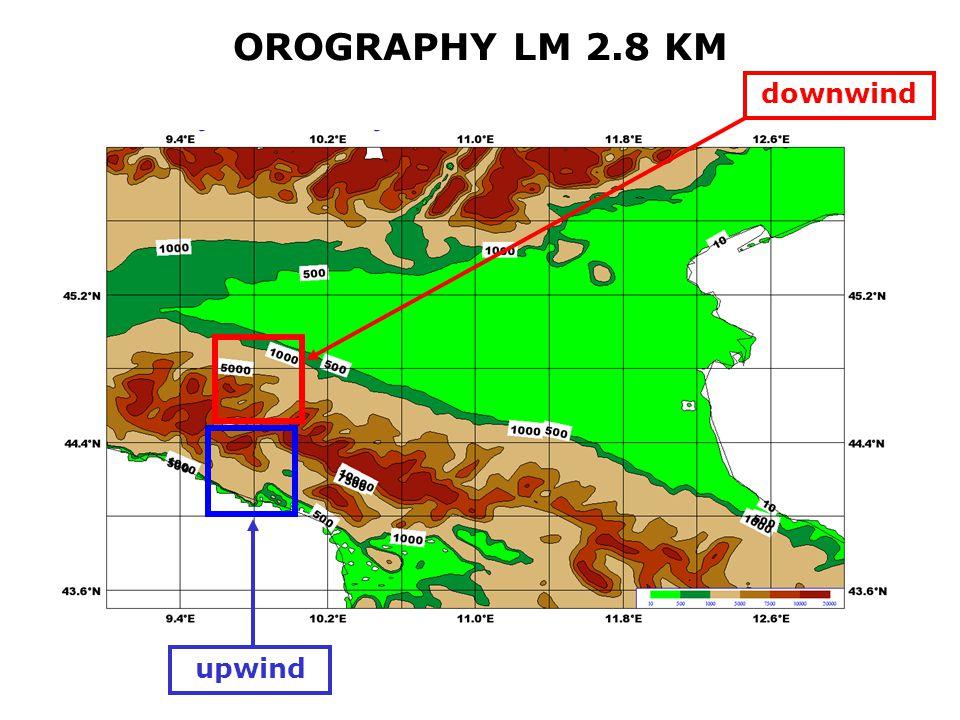 OROGRAPHY LM 2.8 KM upwind downwind