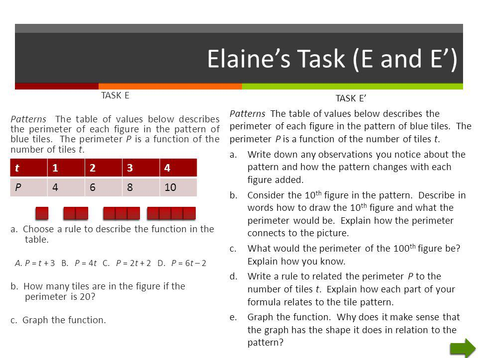 Elaine's Task (E and E') TASK E Patterns The table of values below describes the perimeter of each figure in the pattern of blue tiles. The perimeter
