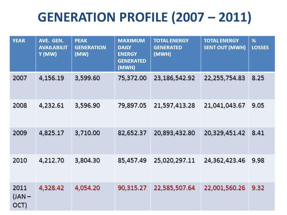 GENERATION PROFILE (2007 – 2011) YEARAVE. GEN.