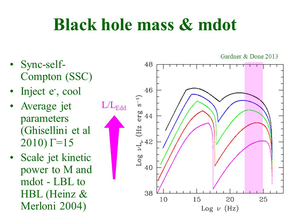 Black hole mass & mdot L/L Edd Gardner & Done 2013 Sync-self- Compton (SSC) Inject e -, cool Average jet parameters (Ghisellini et al 2010)  =15 Scale jet kinetic power to M and mdot - LBL to HBL (Heinz & Merloni 2004)