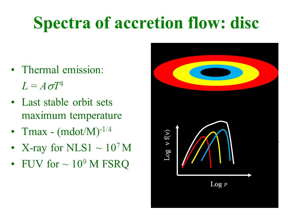 Spectra of accretion flow: disc Log Log f(  Thermal emission: L = A  T 4 Last stable orbit sets maximum temperature Tmax - (mdot/M) -1/4 X-ray for NLS1 ~ 10 7 M FUV for ~ 10 9 M FSRQ