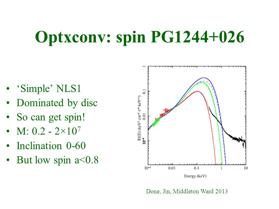 Optxconv: spin PG1244+026 Done, Jin, Middleton Ward 2013 'Simple' NLS1 Dominated by disc So can get spin.