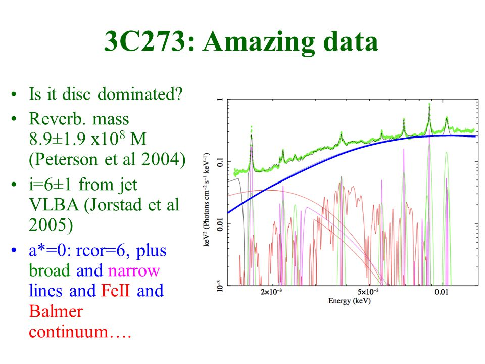 3C273: Amazing data Is it disc dominated. Reverb.