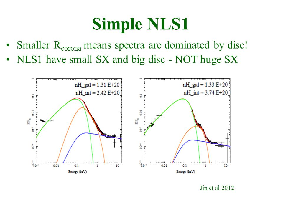 Jin et al 2012 Simple NLS1 Smaller R corona means spectra are dominated by disc.