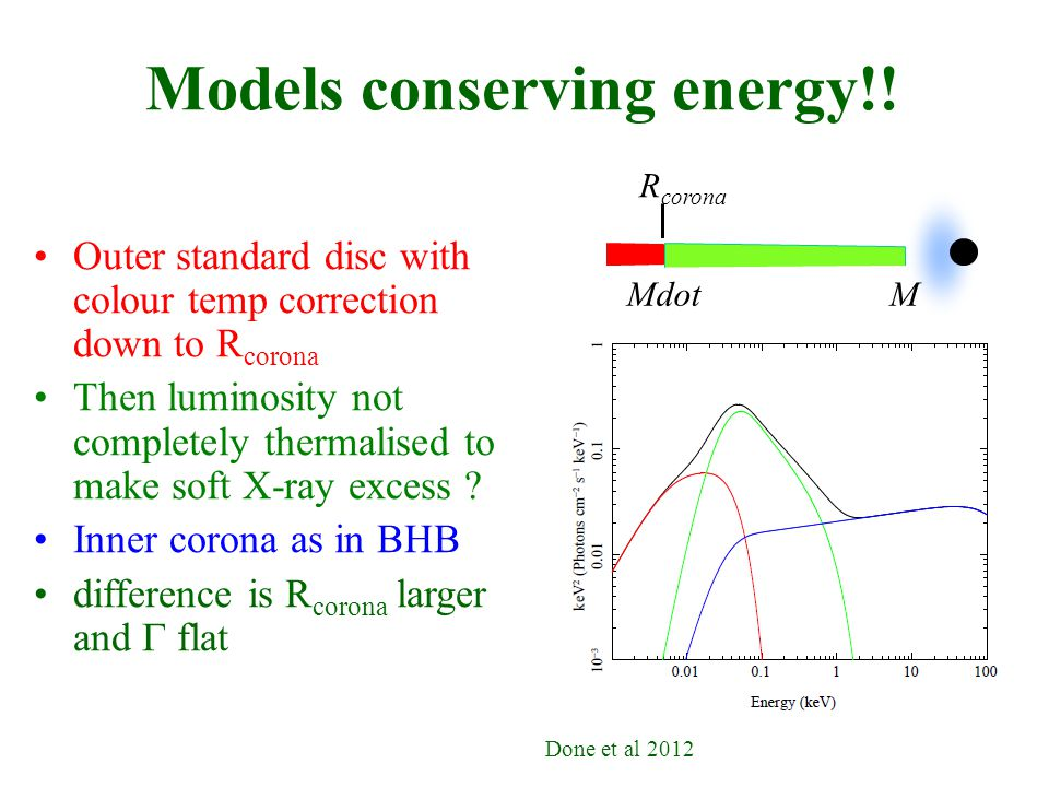 Models conserving energy!.