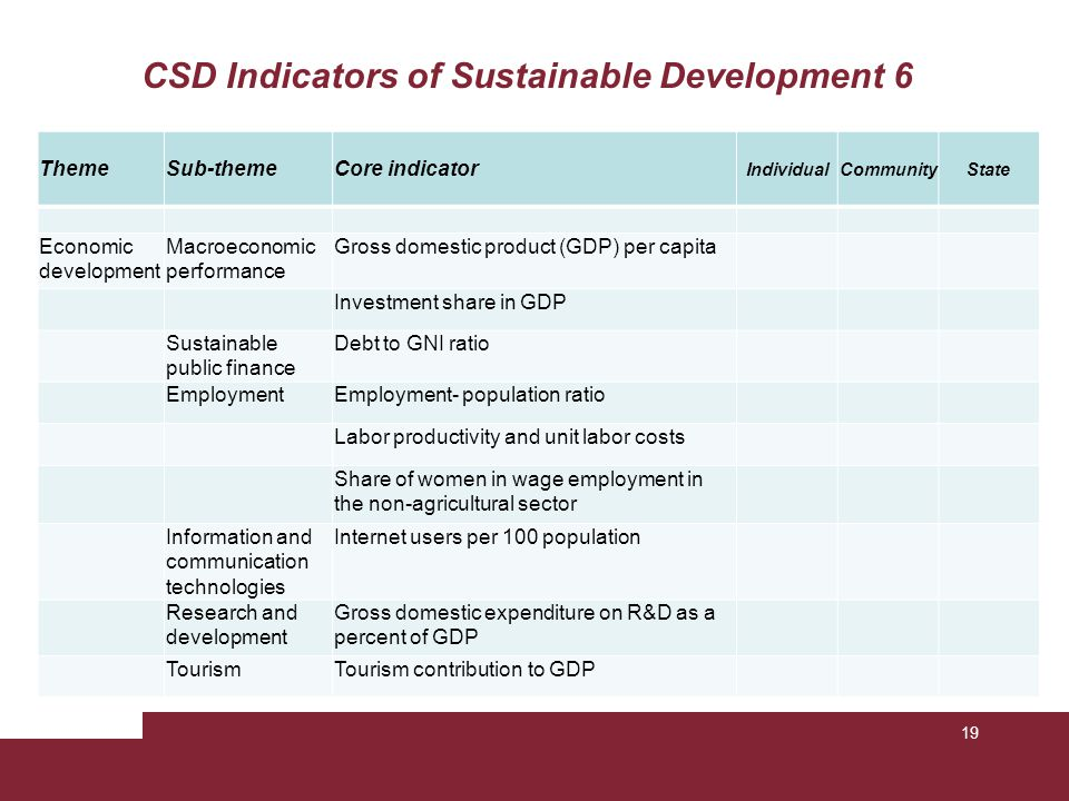 CSD Indicators of Sustainable Development 7 ThemeSub-themeCore indicator IndividualCommunityState Global economic partnership TradeCurrent account deficit as percentage of GDP External financing Net Official Development Assistance (ODA) given or received as a percentage of GNI Consumption and production patterns Material consumption Material intensity of the economy Energy useAnnual energy consumption, total and by main user category Intensity of energy use, total and by economic activity Waste generation and management Generation of hazardous waste Waste treatment and disposal TransportationModal split of passenger transportation 20