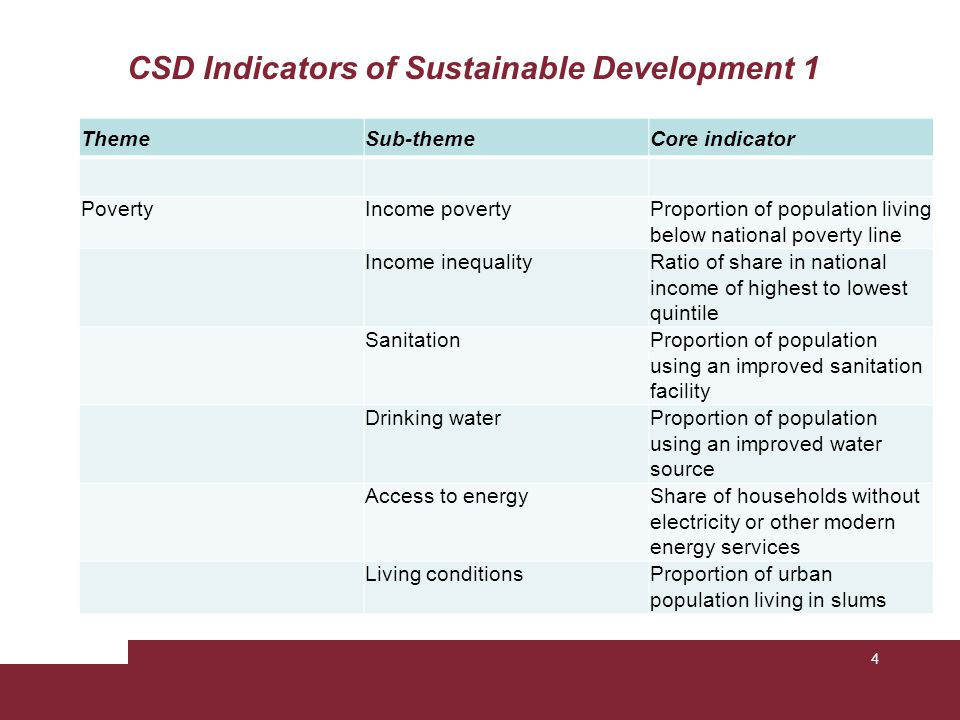 CSD Indicators of Sustainable Development 2 ThemeSub-themeCore indicator GovernanceCorruptionPercentage of population having paid bribes CrimeNumber of intentional homicides per 100,000 population HealthMortalityUnder-five mortality rate Life expectancy at birth Health care deliveryPercent of population with access to primary health care facilities Immunization against infectious childhood diseases Nutritional statusNutritional status of children Health status and risksMorbidity of major diseases such as HIV/AIDS, malaria, tuberculosis 5
