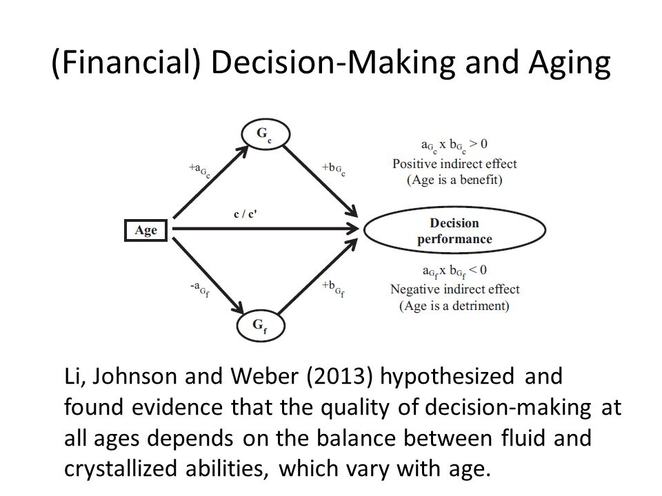 (Financial) Decision-Making and Aging Li, Johnson and Weber (2013) hypothesized and found evidence that the quality of decision-making at all ages dep