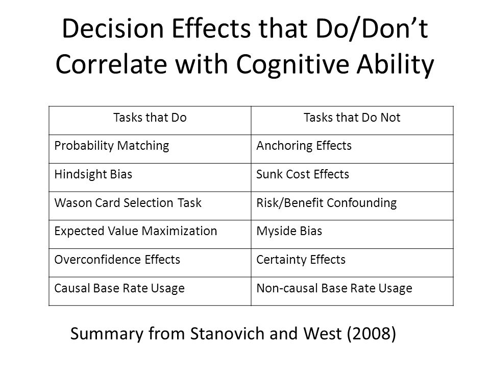 Decision Effects that Do/Don't Correlate with Cognitive Ability Tasks that DoTasks that Do Not Probability MatchingAnchoring Effects Hindsight BiasSunk Cost Effects Wason Card Selection TaskRisk/Benefit Confounding Expected Value MaximizationMyside Bias Overconfidence EffectsCertainty Effects Causal Base Rate UsageNon-causal Base Rate Usage Summary from Stanovich and West (2008)