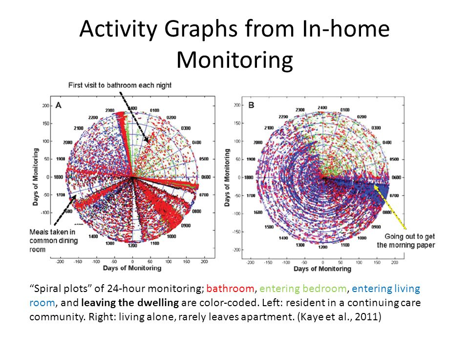 Activity Graphs from In-home Monitoring Spiral plots of 24-hour monitoring; bathroom, entering bedroom, entering living room, and leaving the dwelling are color-coded.