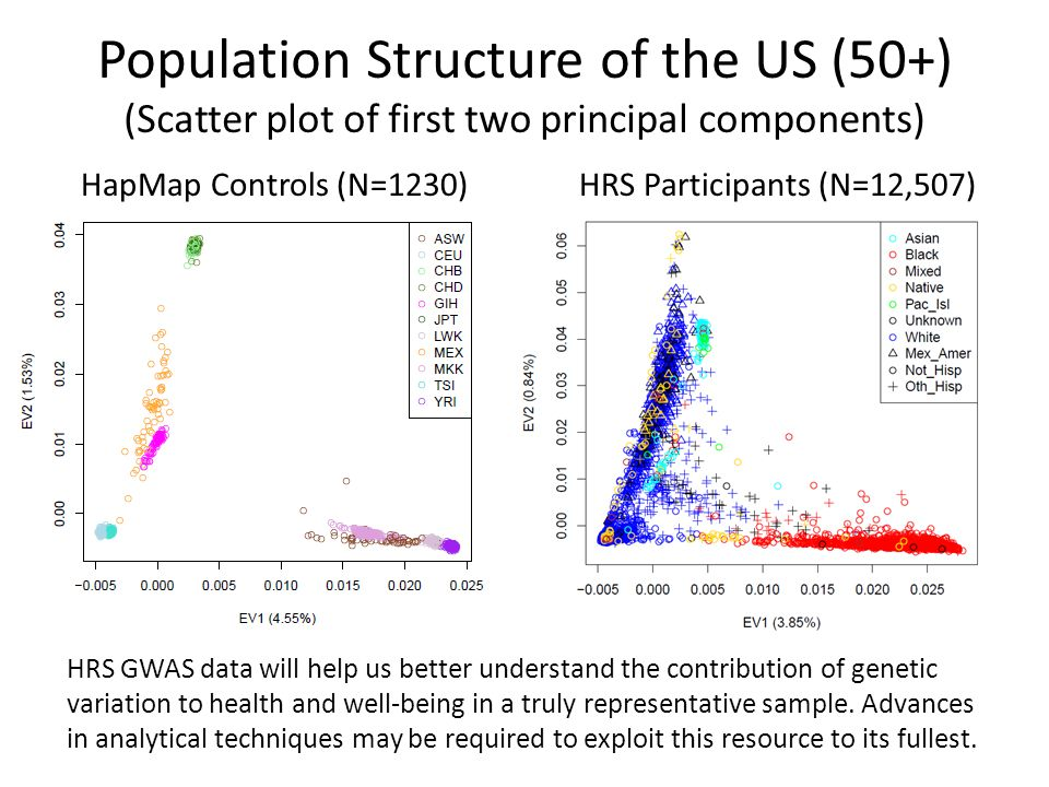 Population Structure of the US (50+) (Scatter plot of first two principal components) HapMap Controls (N=1230)HRS Participants (N=12,507) HRS GWAS data will help us better understand the contribution of genetic variation to health and well-being in a truly representative sample.