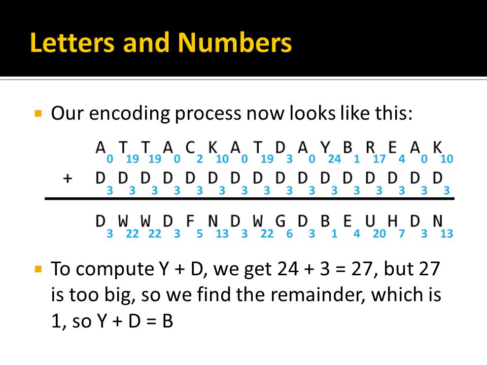  Our encoding process now looks like this:  To compute Y + D, we get 24 + 3 = 27, but 27 is too big, so we find the remainder, which is 1, so Y + D = B