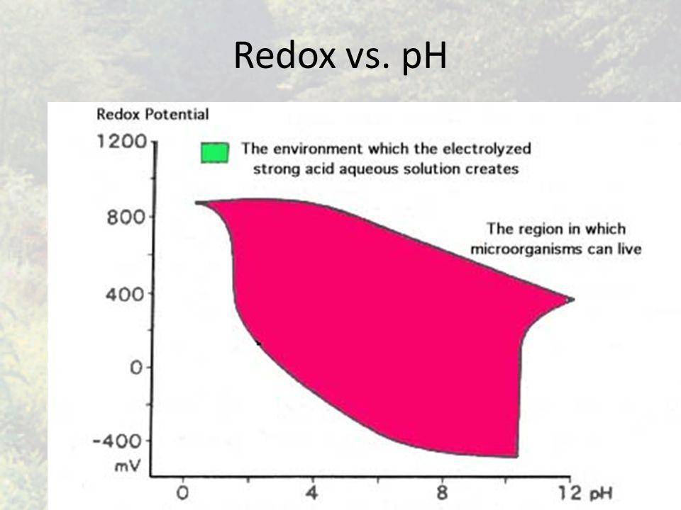 Redox vs. pH