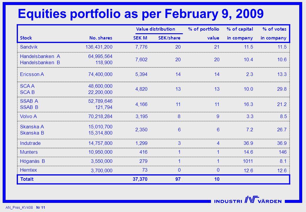 AN_Pres_KV408 Nr 11 Equities portfolio as per February 9, 2009 Value distribution% of portfolio% of capital% of votes Stock No.