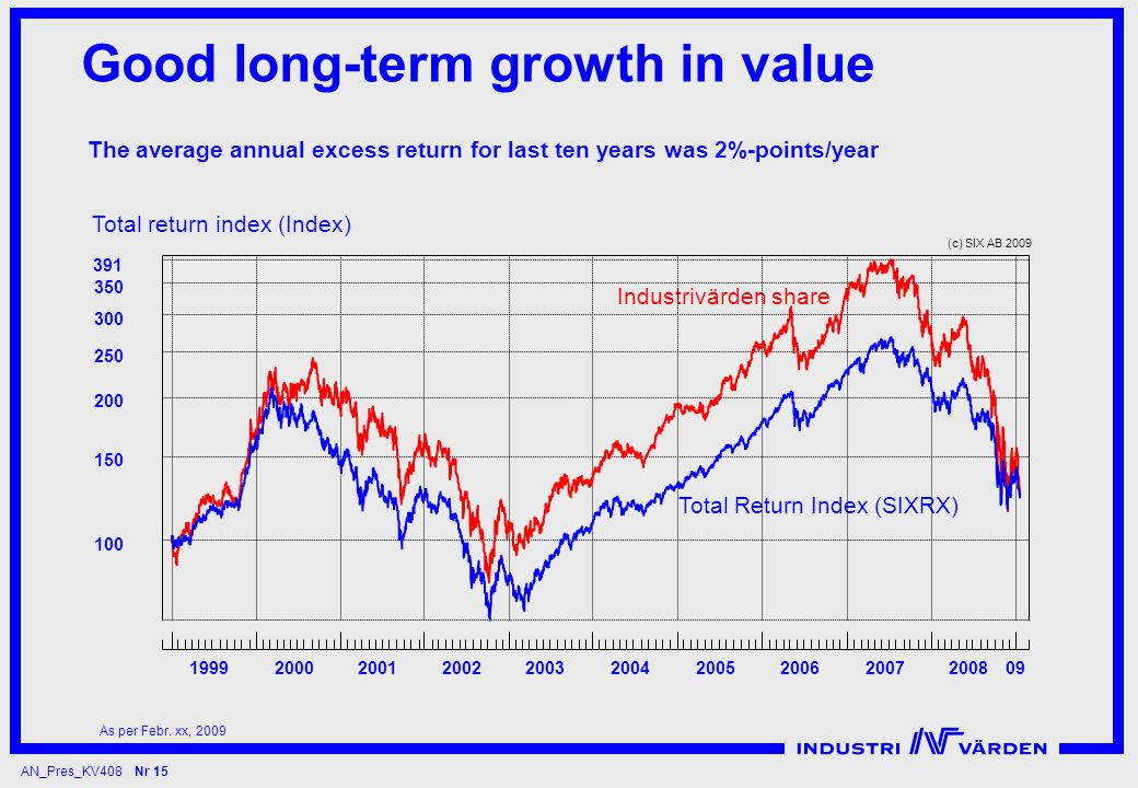 AN_Pres_KV408 Nr 15 Good long-term growth in value Total return index (Index) The average annual excess return for last ten years was 2%-points/year As per Febr.