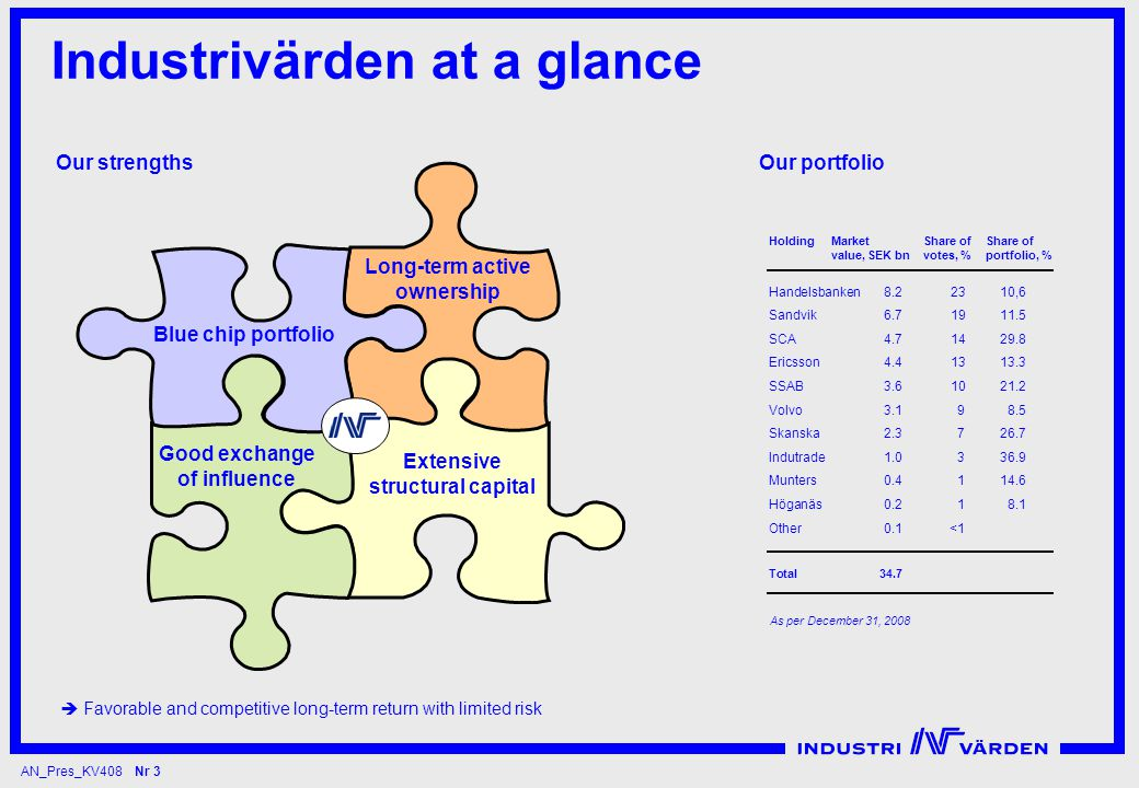 AN_Pres_KV408 Nr 3 Industrivärden at a glance Our strengths Our portfolio HoldingMarketShare ofShare of value, SEK bn votes, %portfolio, % Handelsbanken8.22310,6 Sandvik6.71911.5 SCA4.71429.8 Ericsson4.41313.3 SSAB3.61021.2 Volvo3.198.5 Skanska2.3726.7 Indutrade1.0336.9 Munters0.4114.6 Höganäs0.218.1 Other0.1<1 Total34.7  Favorable and competitive long-term return with limited risk As per December 31, 2008 Blue chip portfolio Long-term active ownership Good exchange of influence Extensive structural capital