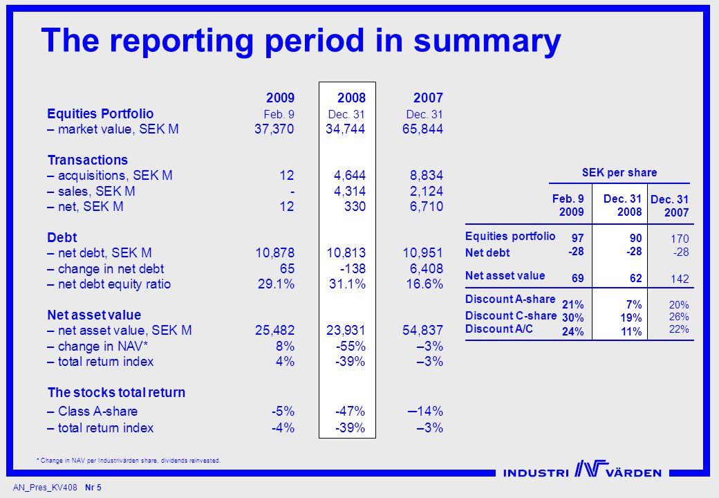 AN_Pres_KV408 Nr 5 * Change in NAV per Industrivärden share, dividends reinvested.