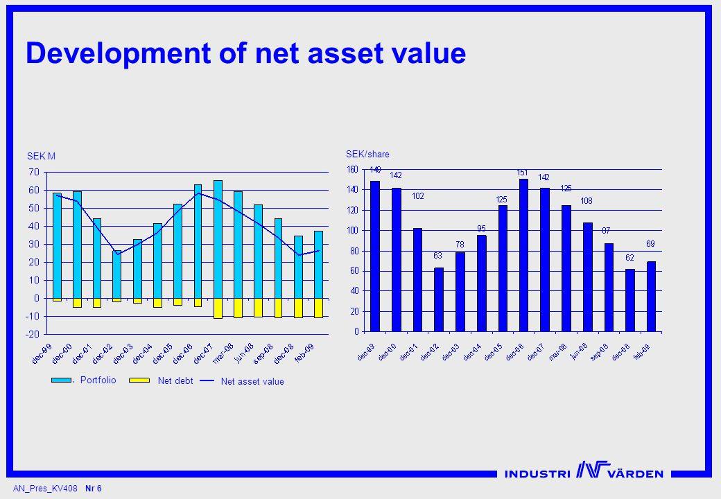 AN_Pres_KV408 Nr 6 Development of net asset value SEK M Net debt Net asset value Portfolio SEK/share