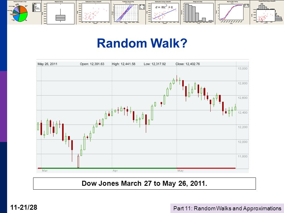 Part 11: Random Walks and Approximations 11-21/28 Random Walk? Dow Jones March 27 to May 26, 2011.