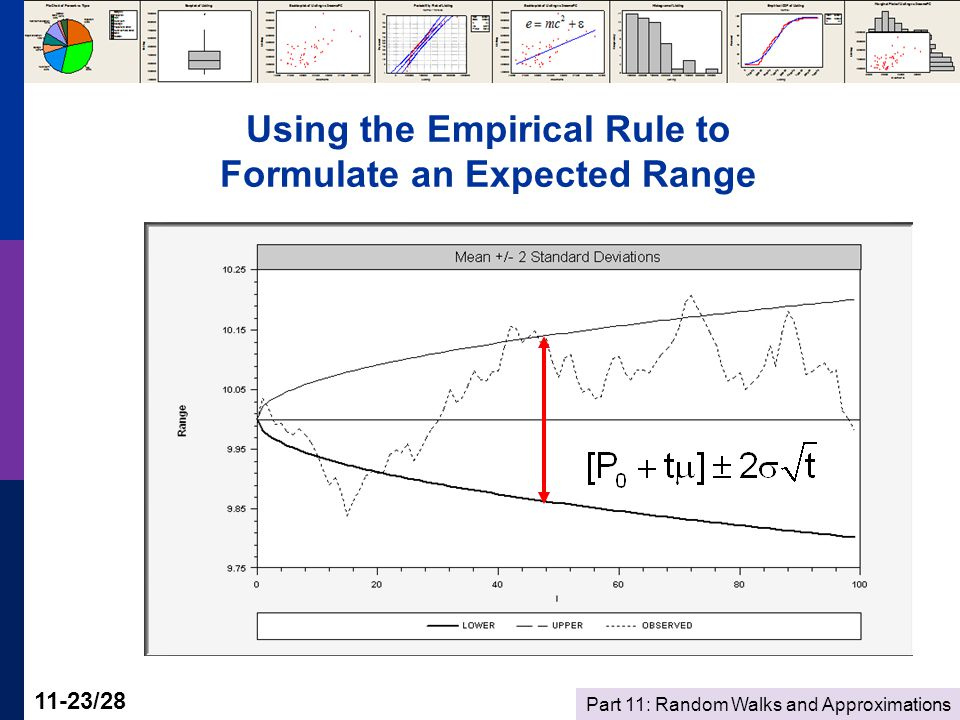 Part 11: Random Walks and Approximations 11-23/28 Using the Empirical Rule to Formulate an Expected Range