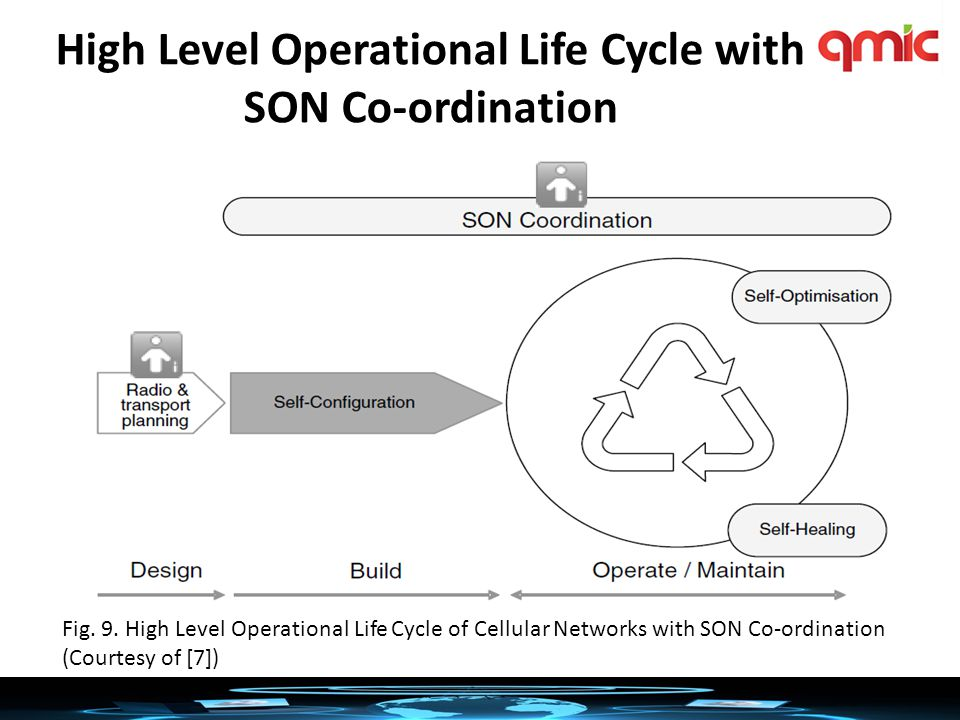 High Level Operational Life Cycle with SON Co-ordination Fig.