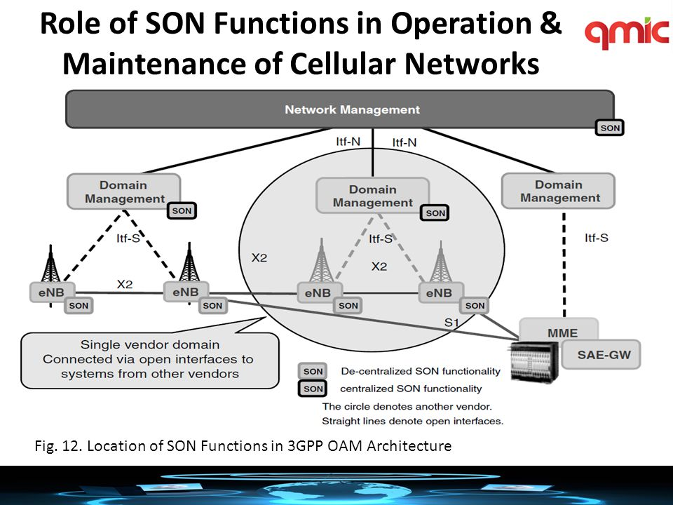 Role of SON Functions in Operation & Maintenance of Cellular Networks Fig.