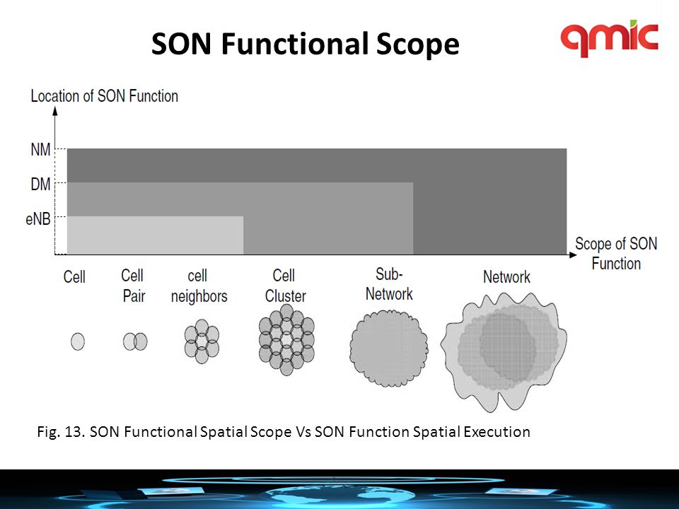 SON Functional Scope Fig. 13. SON Functional Spatial Scope Vs SON Function Spatial Execution