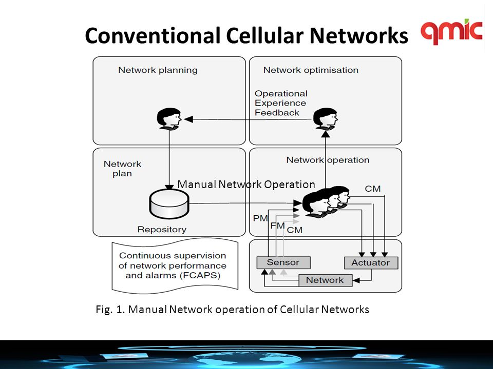 Next Generation Cellular Networks Fig. 2. Network Management with Closed-Loop Automation