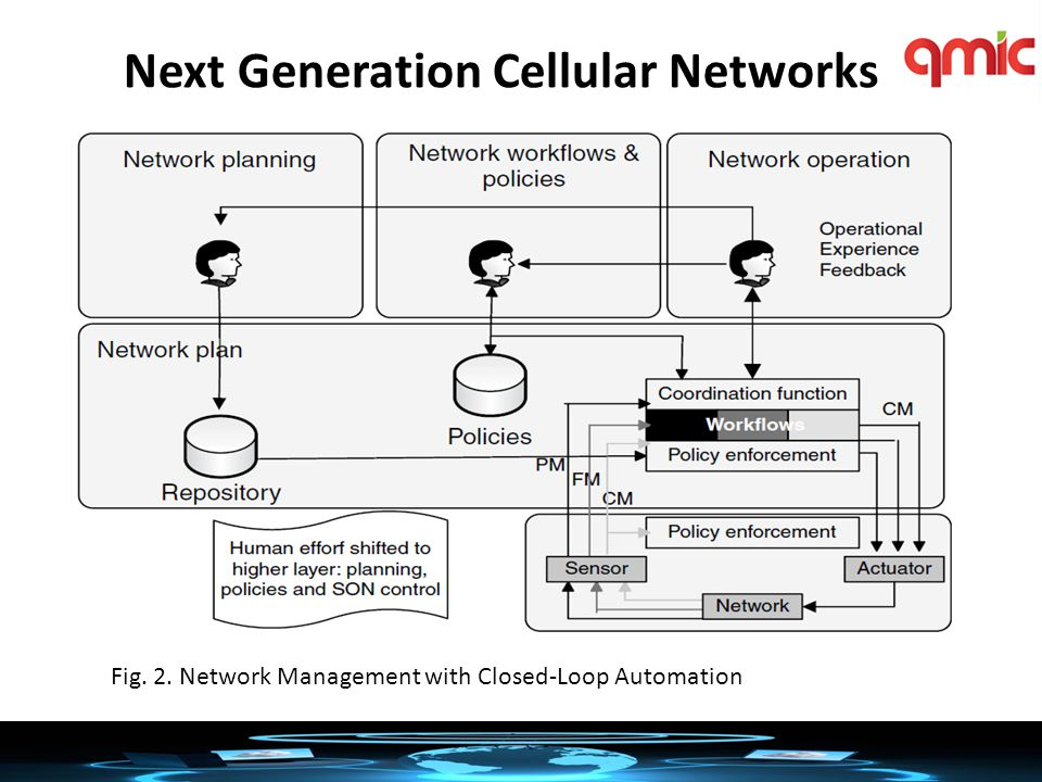 Cellular Networks Planning Cycle Fig. 3. Network Planning, Optimisation & Operation Cycle