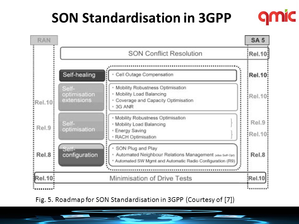 SON Standardisation in 3GPP Fig. 5. Roadmap for SON Standardisation in 3GPP (Courtesy of [7])