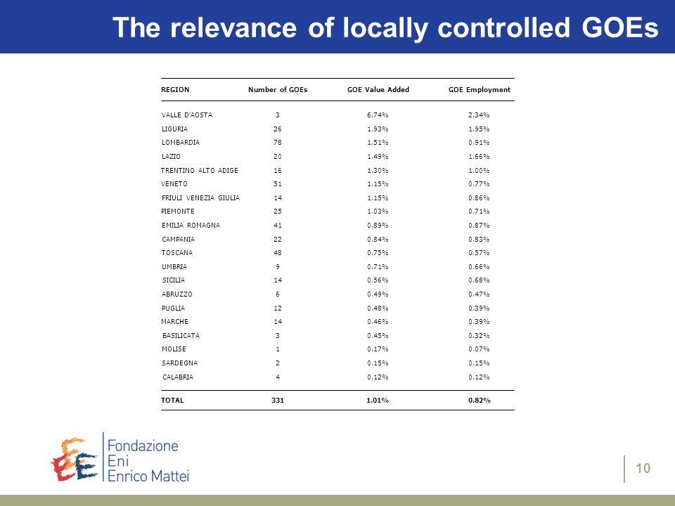 10 The relevance of locally controlled GOEs REGIONNumber of GOEsGOE Value AddedGOE Employment VALLE D AOSTA36.74%2.34% LIGURIA261.93%1.95% LOMBARDIA781.51%0.91% LAZIO201.49%1.66% TRENTINO ALTO ADIGE161.30%1.00% VENETO511.15%0.77% FRIULI VENEZIA GIULIA141.15%0.86% PIEMONTE251.03%0.71% EMILIA ROMAGNA410.89%0.87% CAMPANIA220.84%0.83% TOSCANA480.75%0.57% UMBRIA90.71%0.66% SICILIA140.56%0.68% ABRUZZO60.49%0.47% PUGLIA120.48%0.39% MARCHE140.46%0.39% BASILICATA30.45%0.32% MOLISE10.17%0.07% SARDEGNA20.15% CALABRIA40.12% TOTAL3311.01%0.82%