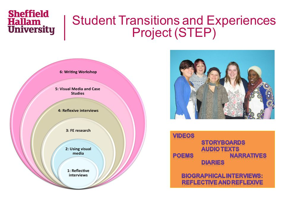Higher Education Transitions Project (HET) This project is designed to investigate Education Studies students' perceptions and accounts of their decision-making processes in relation to university activities and strategies for conversion to full-time undergraduate study.