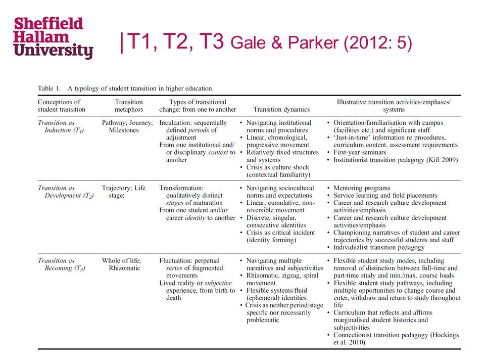 T1, T2, T3 Gale & Parker (2012: 5)