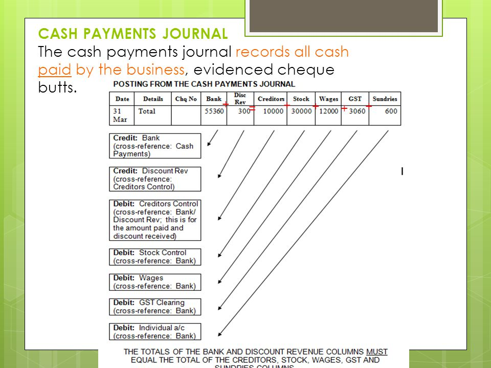 CASH PAYMENTS JOURNAL The cash payments journal records all cash paid by the business, evidenced cheque butts.