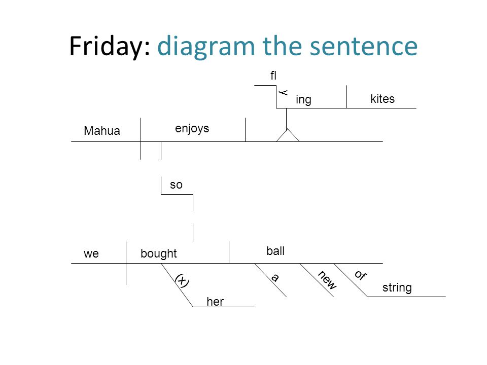 Friday: diagram the sentence Mahua enjoys fl y ing kites so webought (x) her a ball new of string