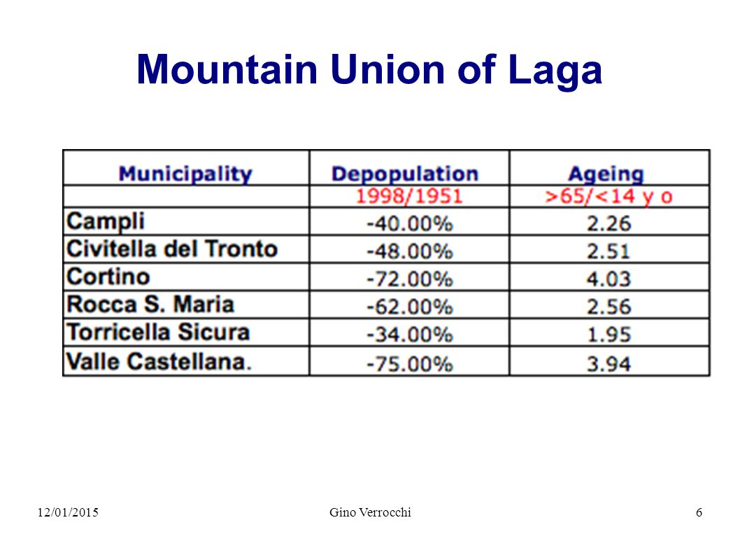 12/01/2015Gino Verrocchi6 Mountain Union of Laga