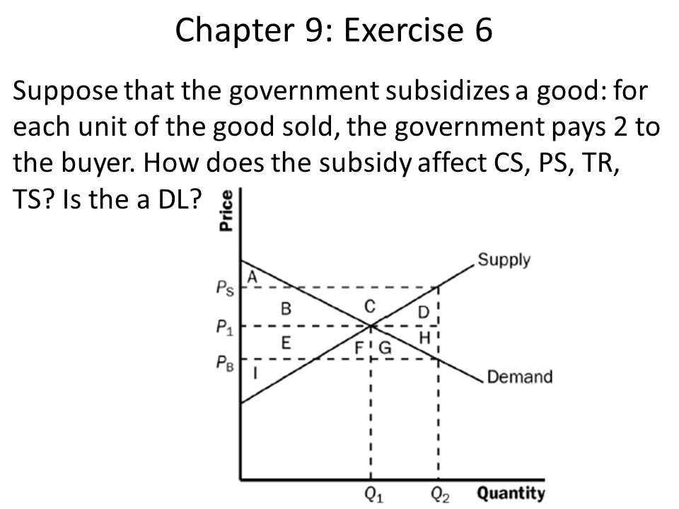Chapter 9: Exercise 6 Suppose that the government subsidizes a good: for each unit of the good sold, the government pays 2 to the buyer.