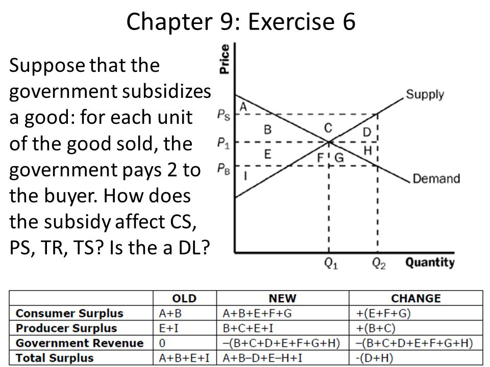 Chapter 9: Exercise 9 Suppose the market is described by: Qs = 2PQd = 300-P a)Solve for the equilibrium price and quantity.