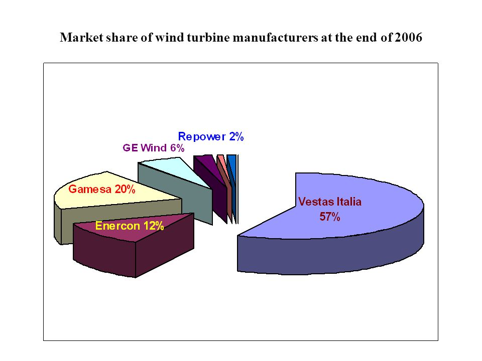 Market share of wind turbine manufacturers at the end of 2006